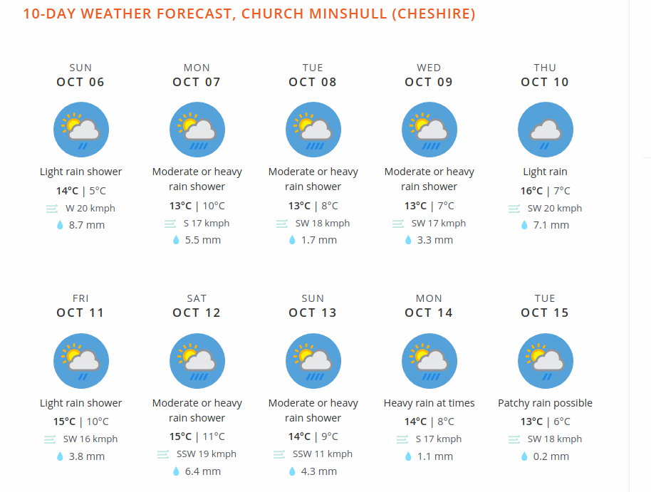 weather oct#2
